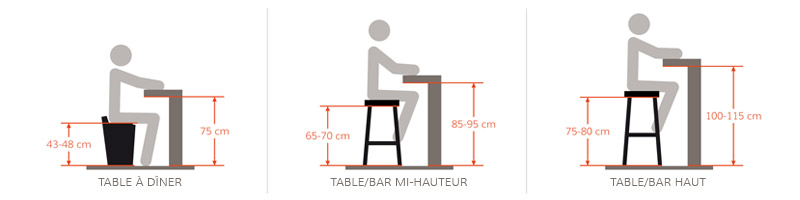 comment choisir la hauteur d un tabouret de bar. Black Bedroom Furniture Sets. Home Design Ideas